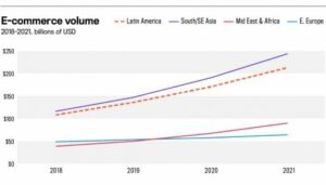 E-Commerce Volume Latin America (LABS)
