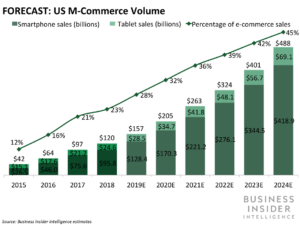 US m-commerce volume (Business Insider Intelligence)