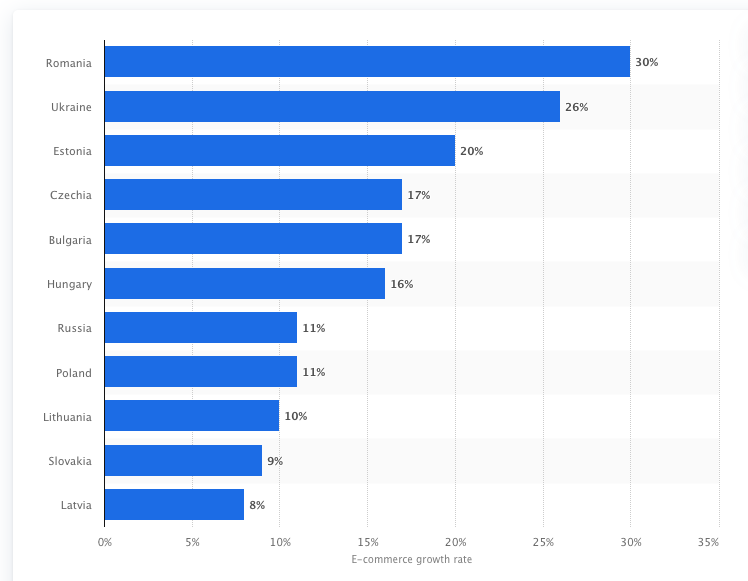 E-commerce growth rate in CEE 2020, by country