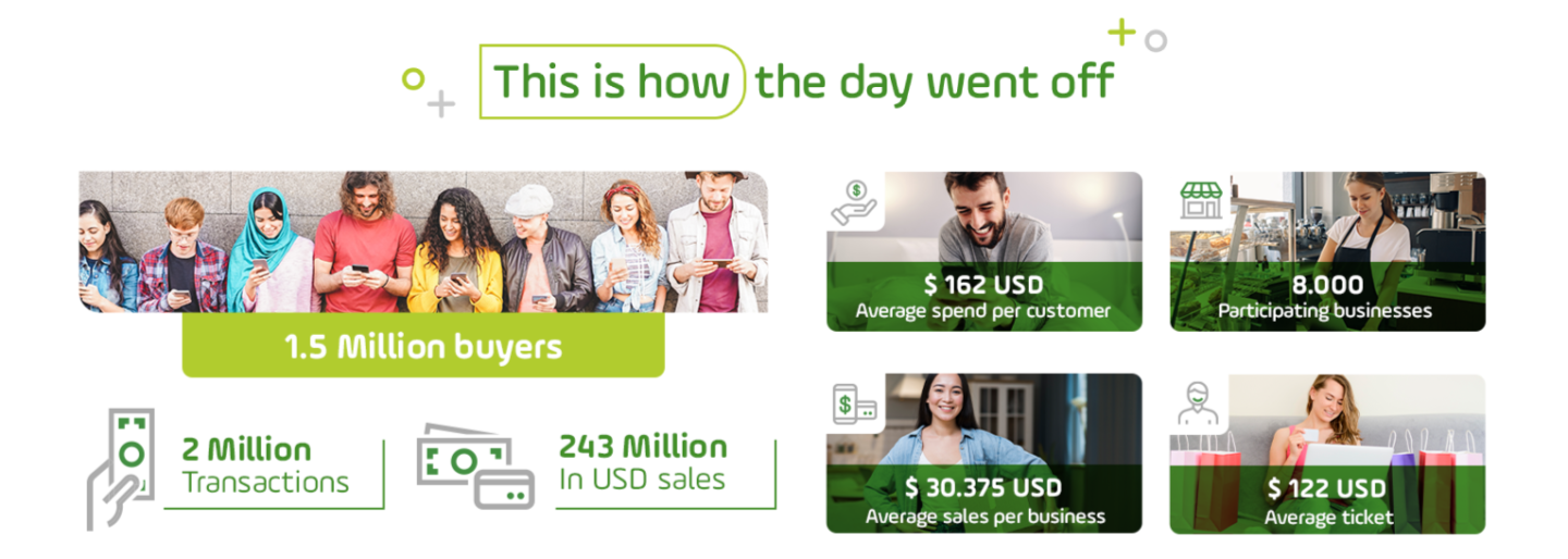 Colombia VAT-free days_results