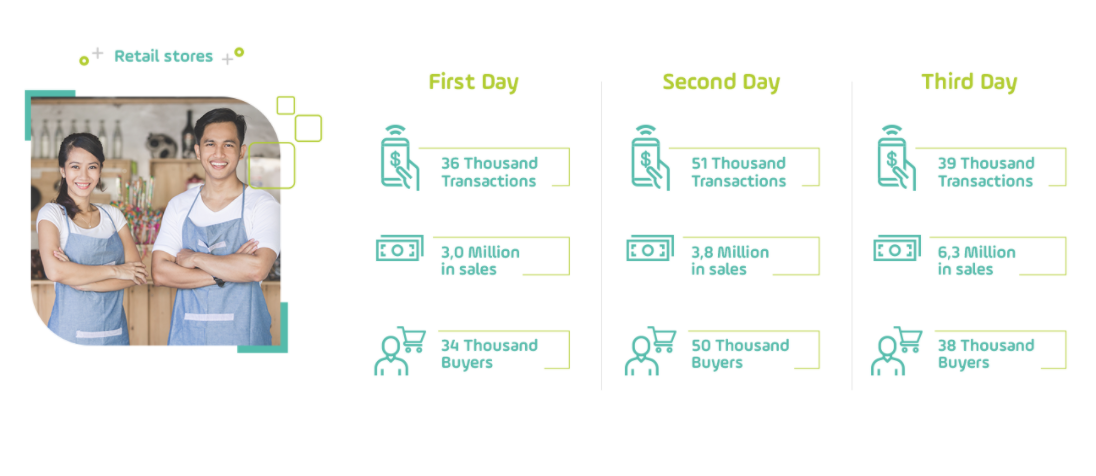 VAT-free day results for retail stores_Colombia