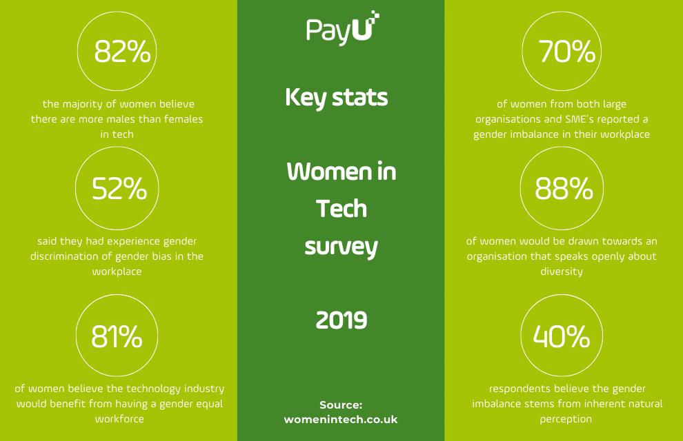 women in tech - key stats 2019