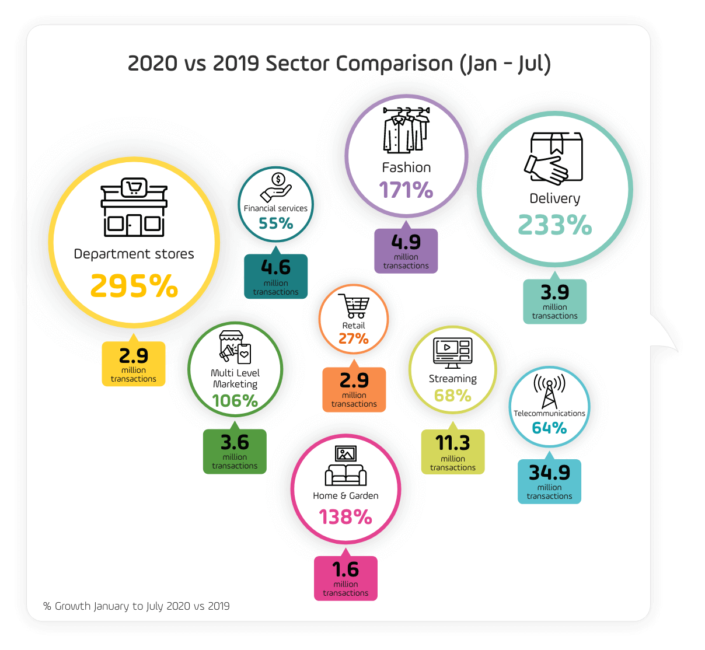 An overview of e-commerce growth by sector on PayU's platform in LatAm from January-July 2020