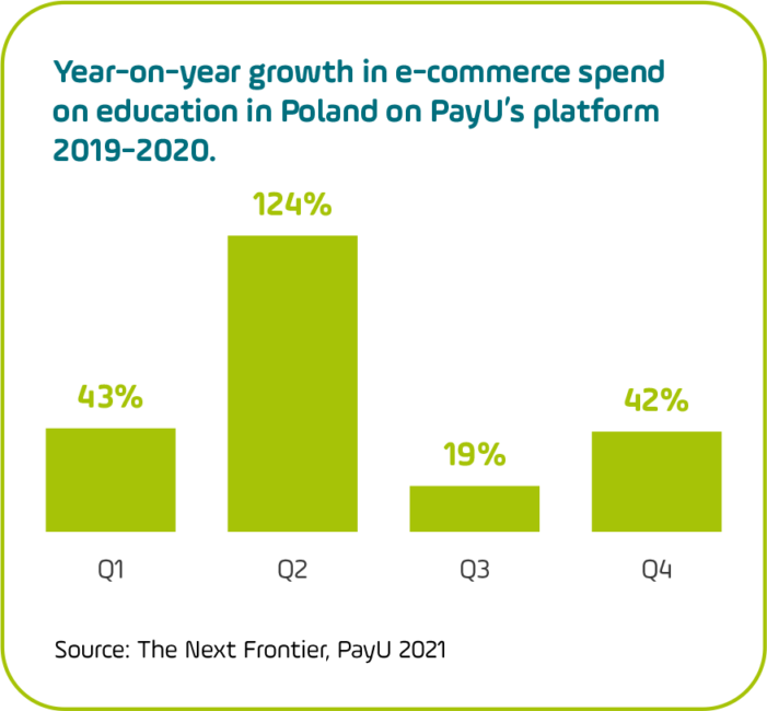 Quarterly change in online education spend on the PayU platform in Poland, 2019-2020