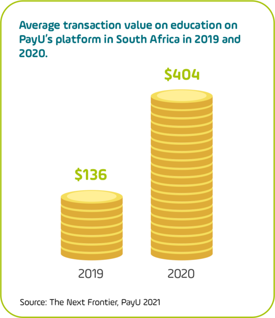 Increase in transaction value within education vertical on PayU platform in South Africa, 2019-2020