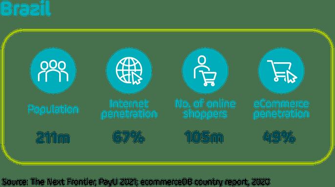 Graphic showing headline e-commerce statistics for Brazil
