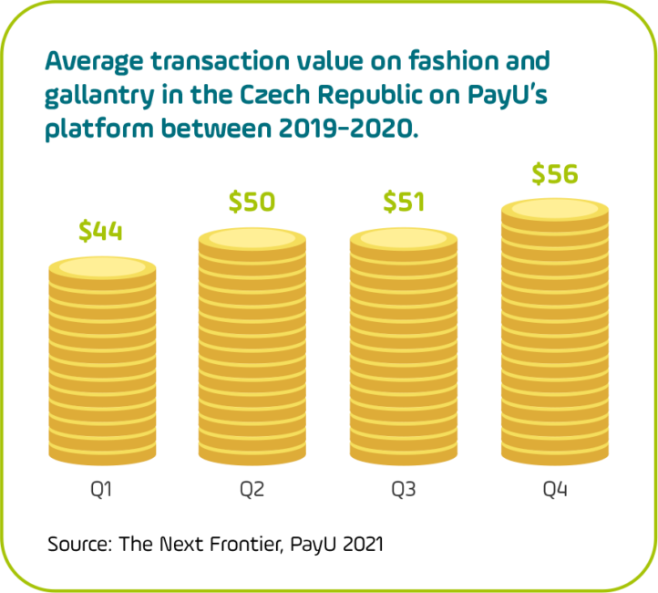 Graphic showing average fashion transaction value on the PayU Czech Republic platform in 2020