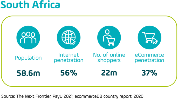Graphic showing headline e-commerce statistics for South Africa